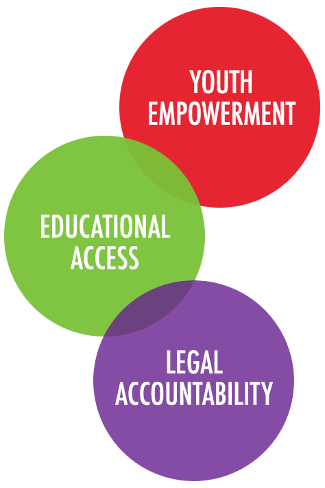 Youth Empowerment. Educational Access. Legal Accountability.